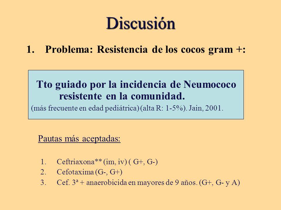 Discusión 1.Problema: Resistencia de los cocos gram +: Pautas más aceptadas: 1.Ceftriaxona** (im, iv) ( G+, G-) 2.Cefotaxima (G-, G+) 3.Cef.