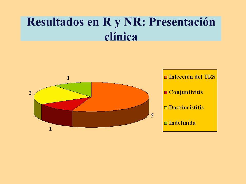 Resultados en R y NR: Presentación clínica