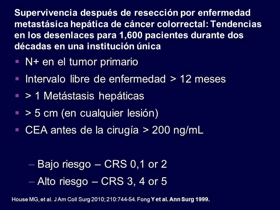 Supervivencia después de resección por enfermedad metastásica hepática de cáncer colorrectal: Tendencias en los desenlaces para 1,600 pacientes durant