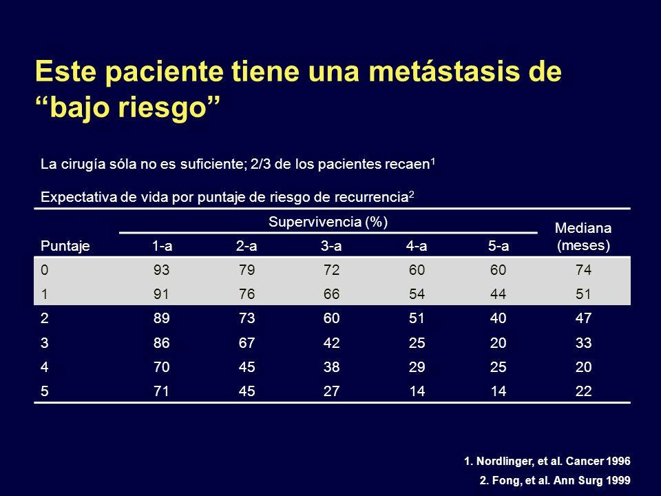 La cirugía sóla no es suficiente; 2/3 de los pacientes recaen 1 Expectativa de vida por puntaje de riesgo de recurrencia 2 Puntaje Supervivencia (%) M
