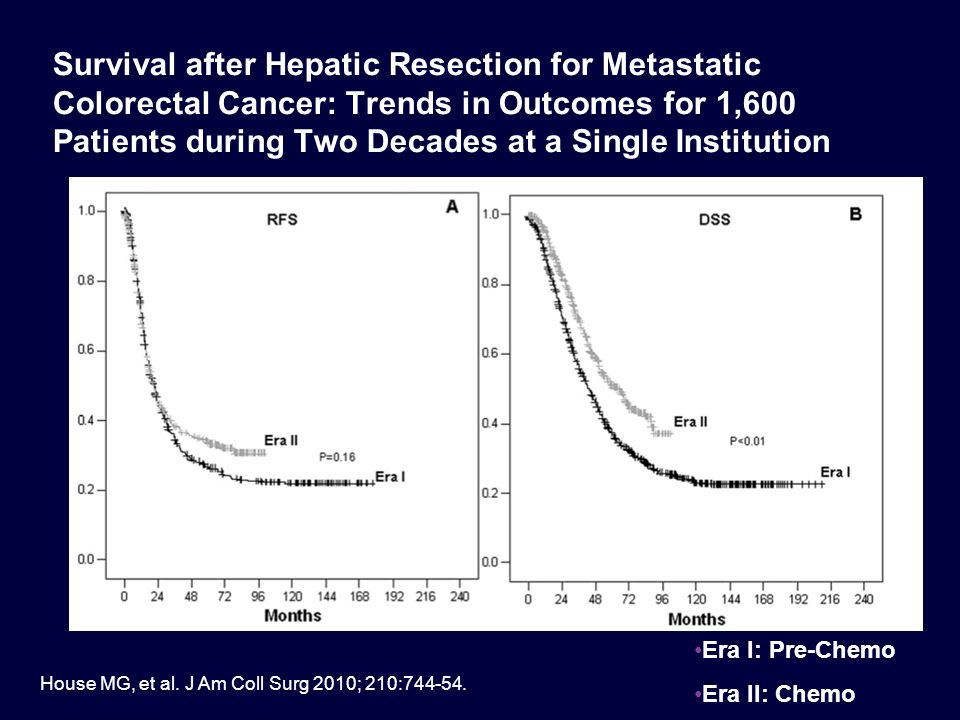Survival after Hepatic Resection for Metastatic Colorectal Cancer: Trends in Outcomes for 1,600 Patients during Two Decades at a Single Institution Ho