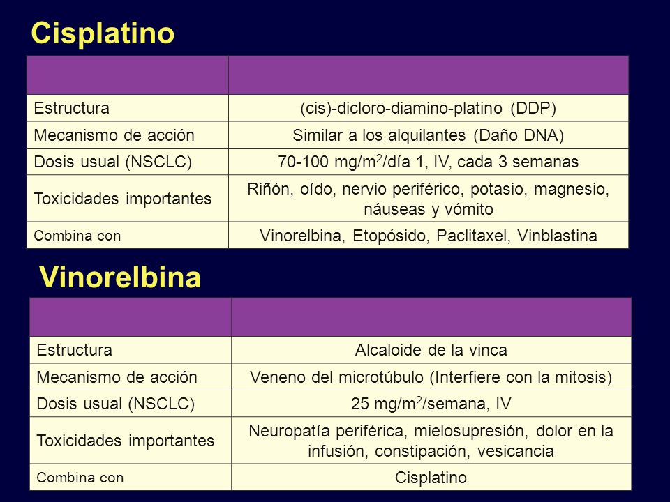 ANITA: Beneficio en la Supervivencia con Cisplatino + Vinorelbina Obs Vinorelbina + Cisplatino Mediana, meses43.765.7 P.017 HR (95% CI)0.80 (0.66-0.96) Reprinted from The Lancet Oncology, 7, Douillard JY, et al, Adyuvante vinorelbine plus cisplatin versus observation in patients with completely resected Estadío IB–IIIA non-small cell lung cancer (Adyuvante Navelbine International Trialist Association [ANITA]): a randomised controlled trial, 719-727, 2006.