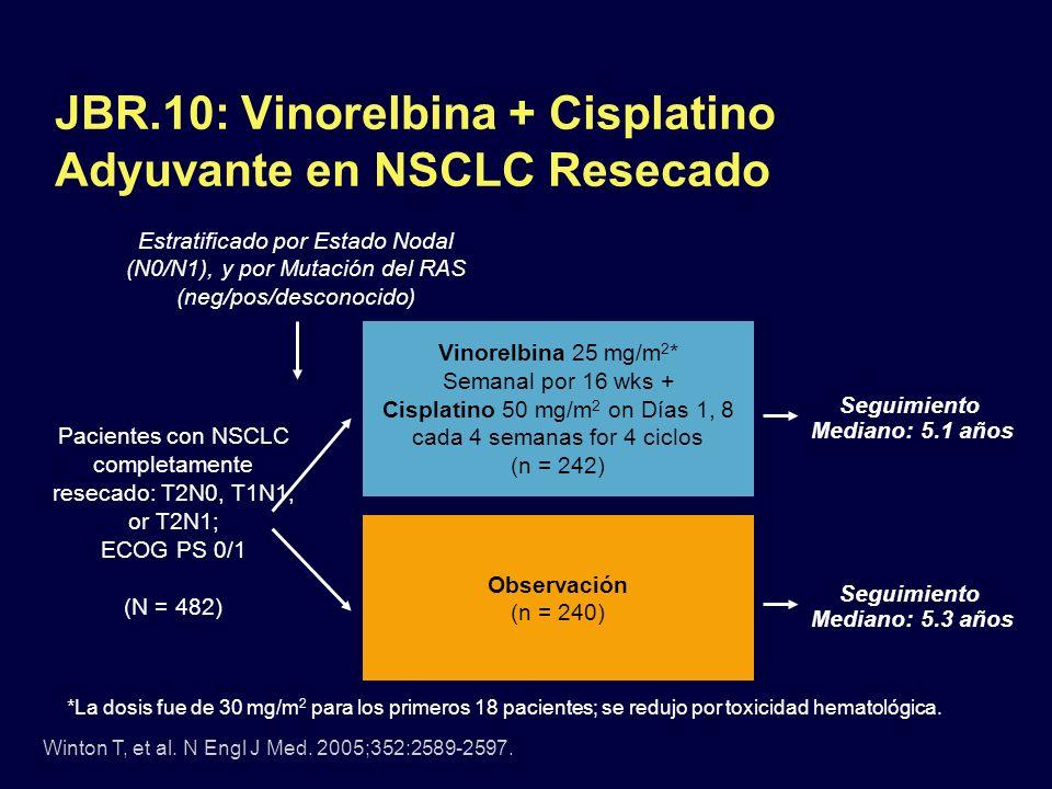 JBR.10: Vinorelbina + Cisplatino Adyuvante en NSCLC Resecado Pacientes con NSCLC completamente resecado: T2N0, T1N1, or T2N1; ECOG PS 0/1 (N = 482) Vi