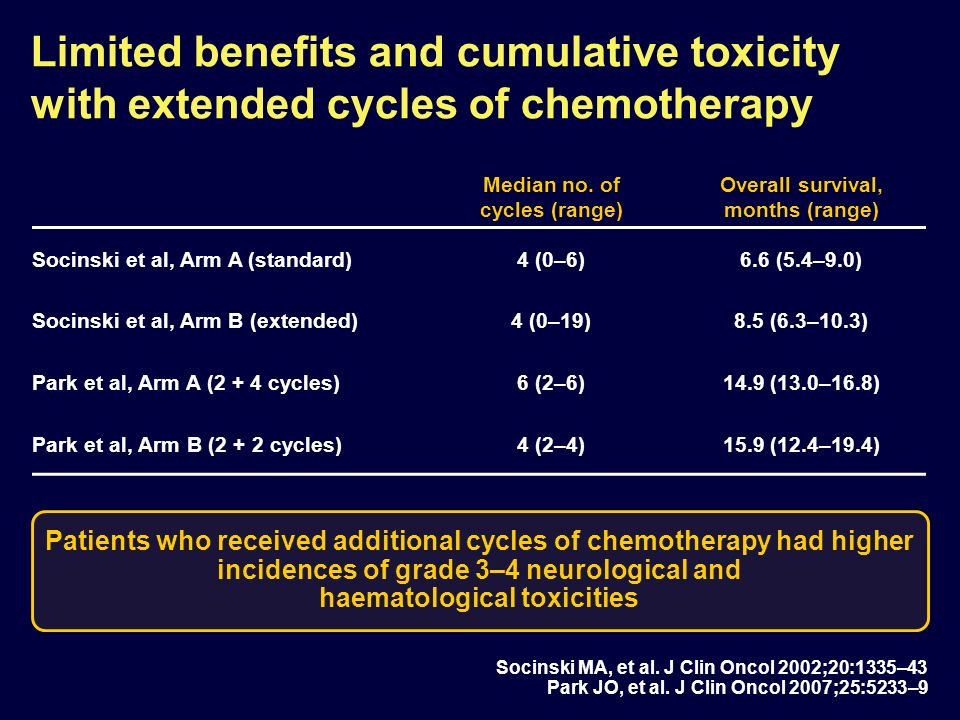 Limited benefits and cumulative toxicity with extended cycles of chemotherapy Median no.