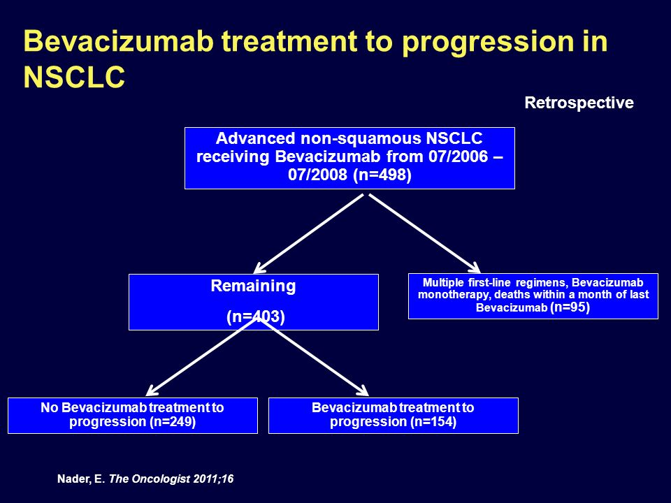 Bevacizumab treatment to progression in NSCLC Nader, E. The Oncologist 2011;16 Advanced non-squamous NSCLC receiving Bevacizumab from 07/2006 – 07/200