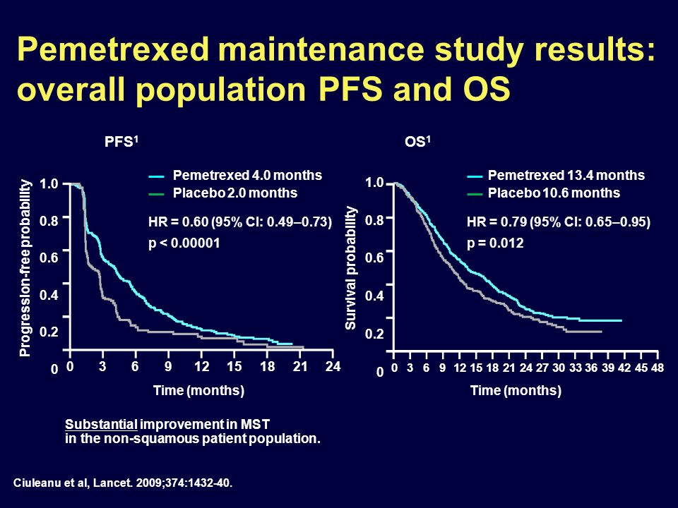 Pemetrexed maintenance study results: overall population PFS and OS Progression-free probability Substantial improvement in MST in the non-squamous pa