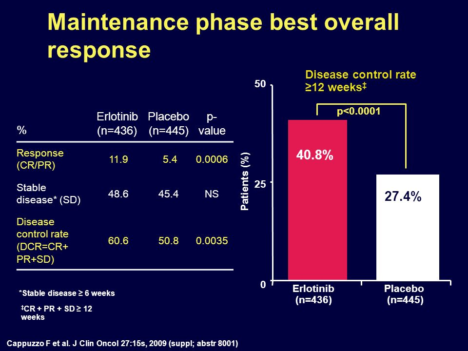 % Erlotinib (n=436) Placebo (n=445) p- value Response (CR/PR) 11.9 5.40.0006 Stable disease* (SD) 48.645.4NS Disease control rate (DCR=CR+ PR+SD) 60.6