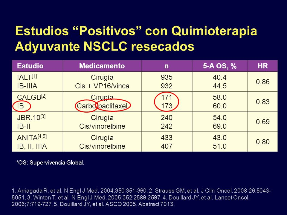 Adyuvante Quimioterapia Use and Survival for NSCLC Pts With Surgical Resection Uptake of Adyuvante Quimioterapia examined in patients in Ontario diagnosed from 2001-2006 who underwent surgical resection (N = 6304) Proportion of patients receiving Adyuvante Quimioterapia increased from 7% in 2001-2003 time period to 31% in 2004- 2006 time period (P <.001) –Uptakes coincided with data presented at annual ASCO conferences Rate of hospitalization did not increase with uptake of Adyuvante therapy Significant improvement in 4-yr OS with uptake of Adyuvante Quimioterapia from 52.5% to 56.1% (P =.001) Booth CM, et al.