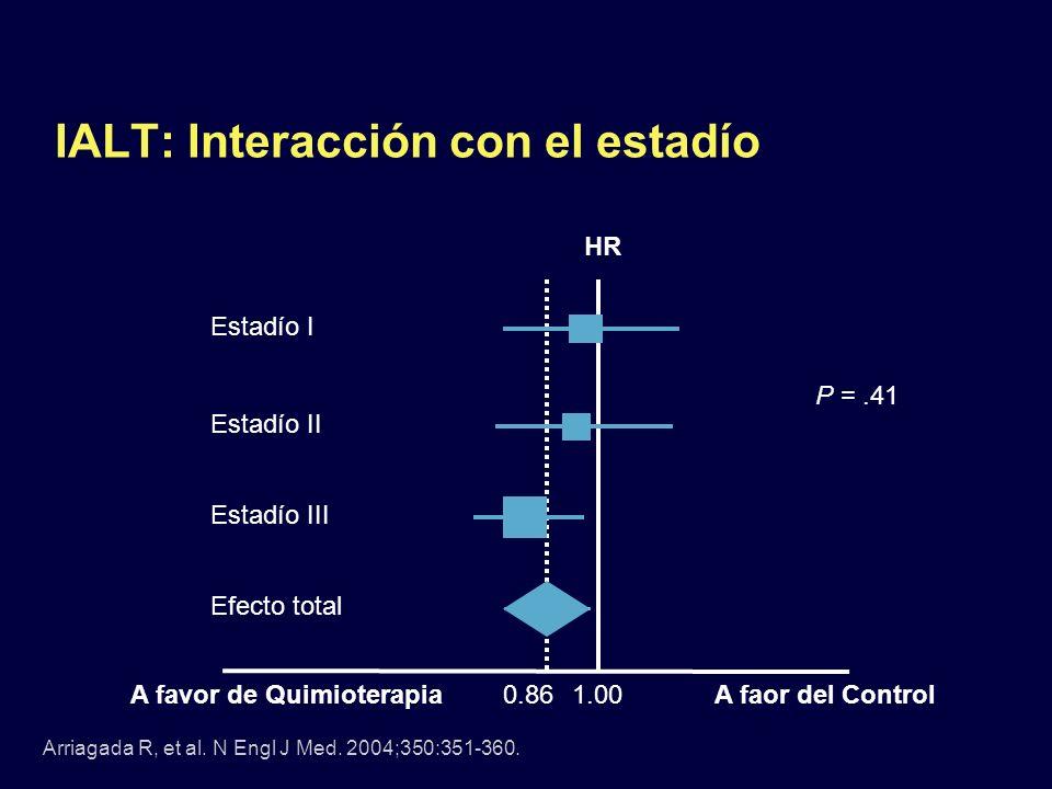 IALT: Interacción con el estadío Estadío I Estadío II Estadío III Efecto total A favor de QuimioterapiaA faor del Control1.00 P =.41 0.86 HR Arriagada