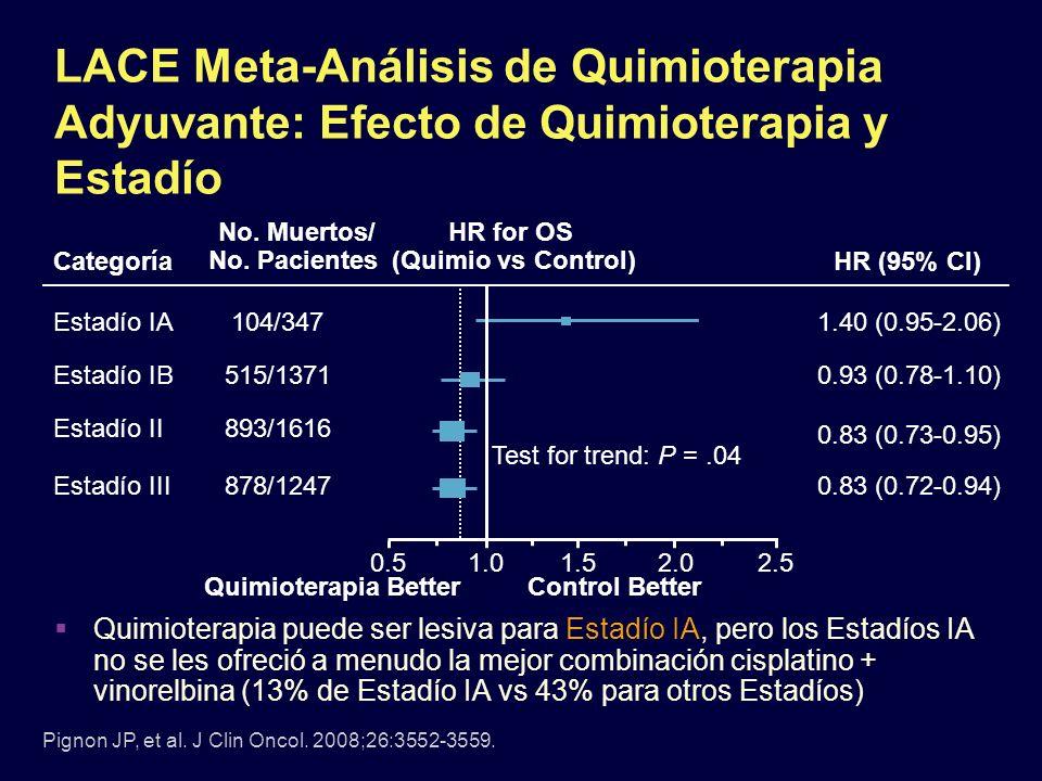 LACE Meta-Análisis de Quimioterapia Adyuvante: Efecto de Quimioterapia y Estadío Quimioterapia puede ser lesiva para Estadío IA, pero los Estadíos IA