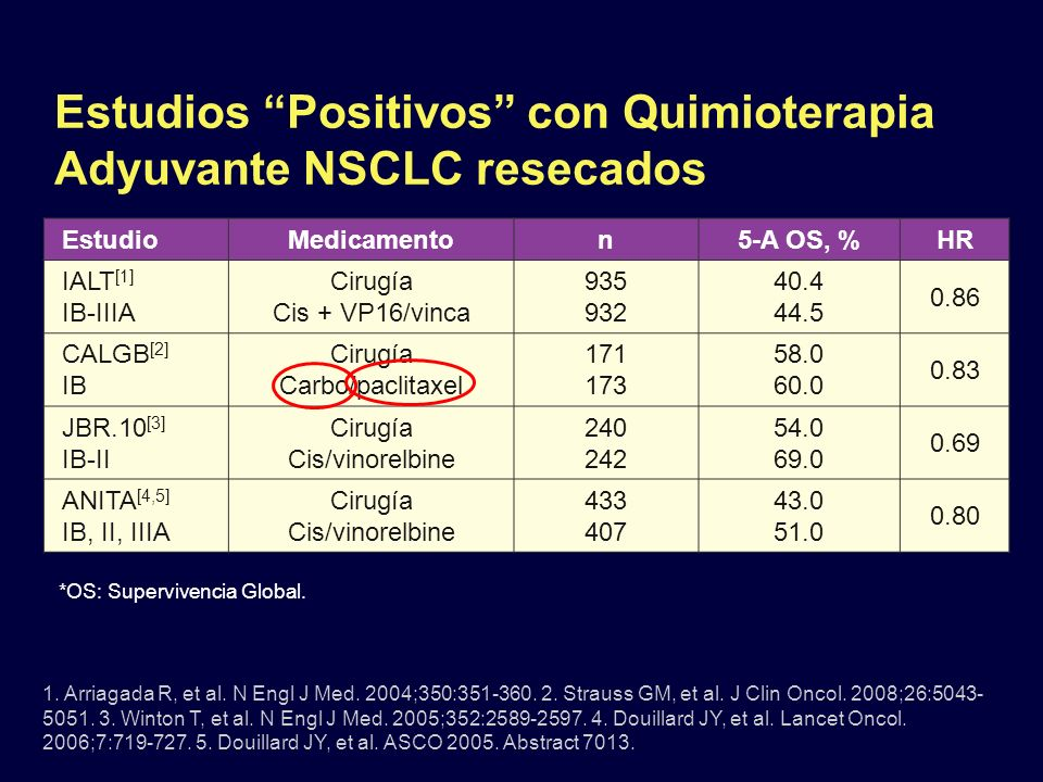 Estudios Positivos con Quimioterapia Adyuvante NSCLC resecados EstudioMedicamenton5-A OS, %HR IALT [1] IB-IIIA Cirugía Cis + VP16/vinca 935 932 40.4 4