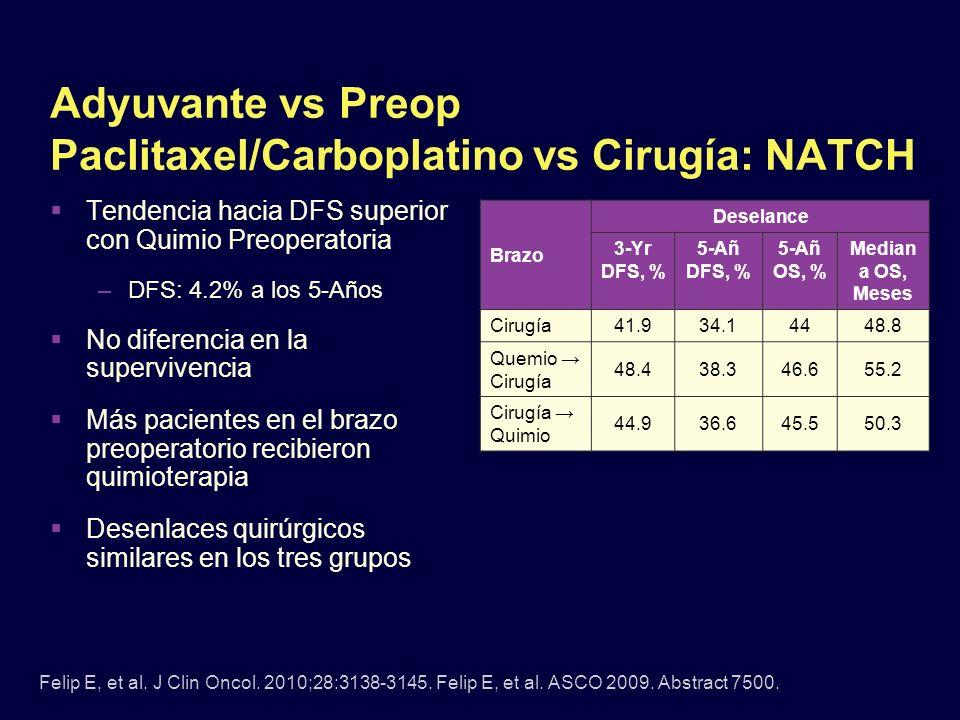 Adyuvante vs Preop Paclitaxel/Carboplatino vs Cirugía: NATCH Tendencia hacia DFS superior con Quimio Preoperatoria –DFS: 4.2% a los 5-Años No diferenc