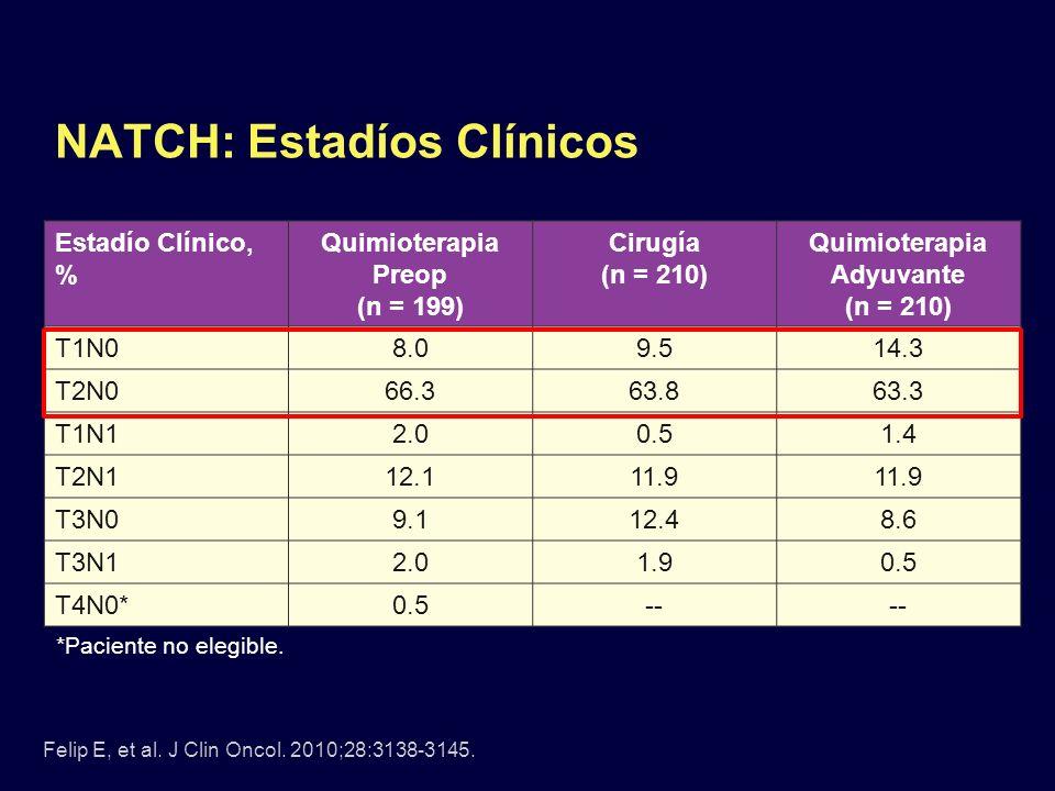 NATCH: Estadíos Clínicos Estadío Clínico, % Quimioterapia Preop (n = 199) Cirugía (n = 210) Quimioterapia Adyuvante (n = 210) T1N08.09.514.3 T2N066.36