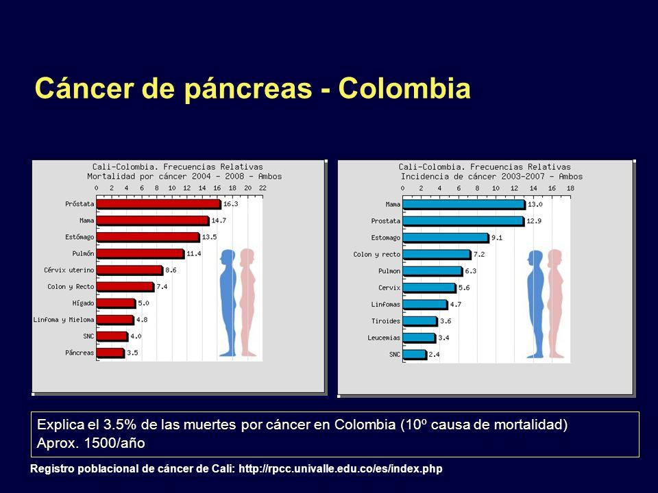 Cáncer de páncreas - Colombia Explica el 3.5% de las muertes por cáncer en Colombia (10º causa de mortalidad) Aprox. 1500/año Registro poblacional de