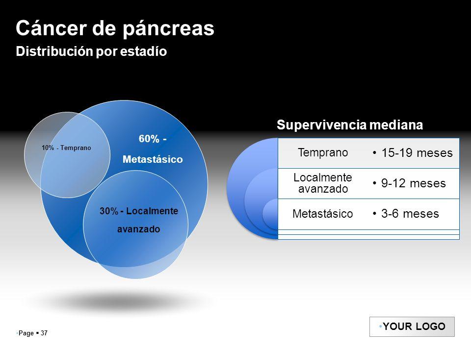 Page 37 YOUR LOGO Cáncer de páncreas 60% - Metastásico 30% - Localmente avanzado 10% - Temprano Distribución por estadío Temprano Localmente avanzado