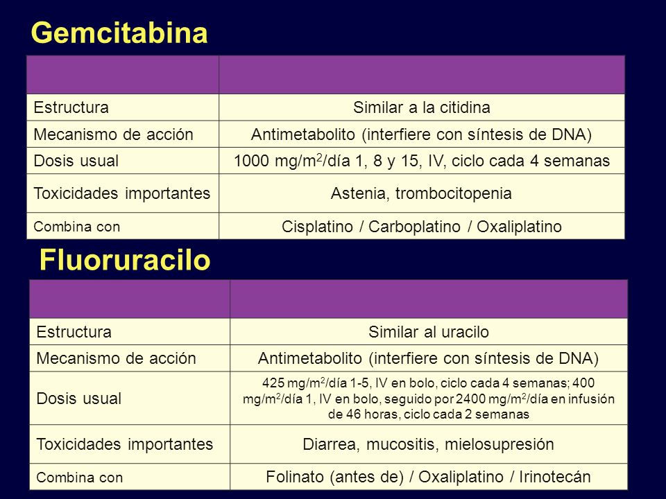Gemcitabina EstructuraSimilar a la citidina Mecanismo de acciónAntimetabolito (interfiere con síntesis de DNA) Dosis usual1000 mg/m 2 /día 1, 8 y 15,