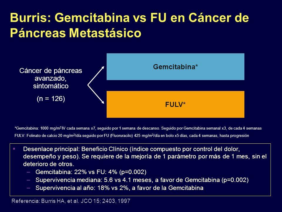 Burris: Gemcitabina vs FU en Cáncer de Páncreas Metastásico Referencia: Burris HA, et al. JCO 15; 2403, 1997 Cáncer de páncreas avanzado, sintomático