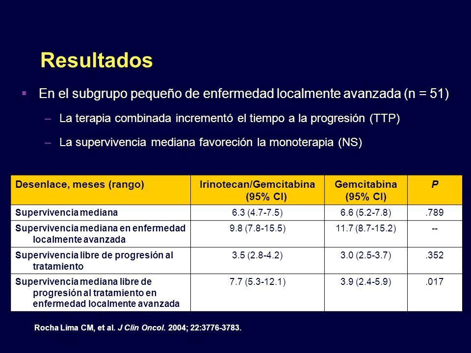 Resultados En el subgrupo pequeño de enfermedad localmente avanzada (n = 51) –La terapia combinada incrementó el tiempo a la progresión (TTP) –La supe