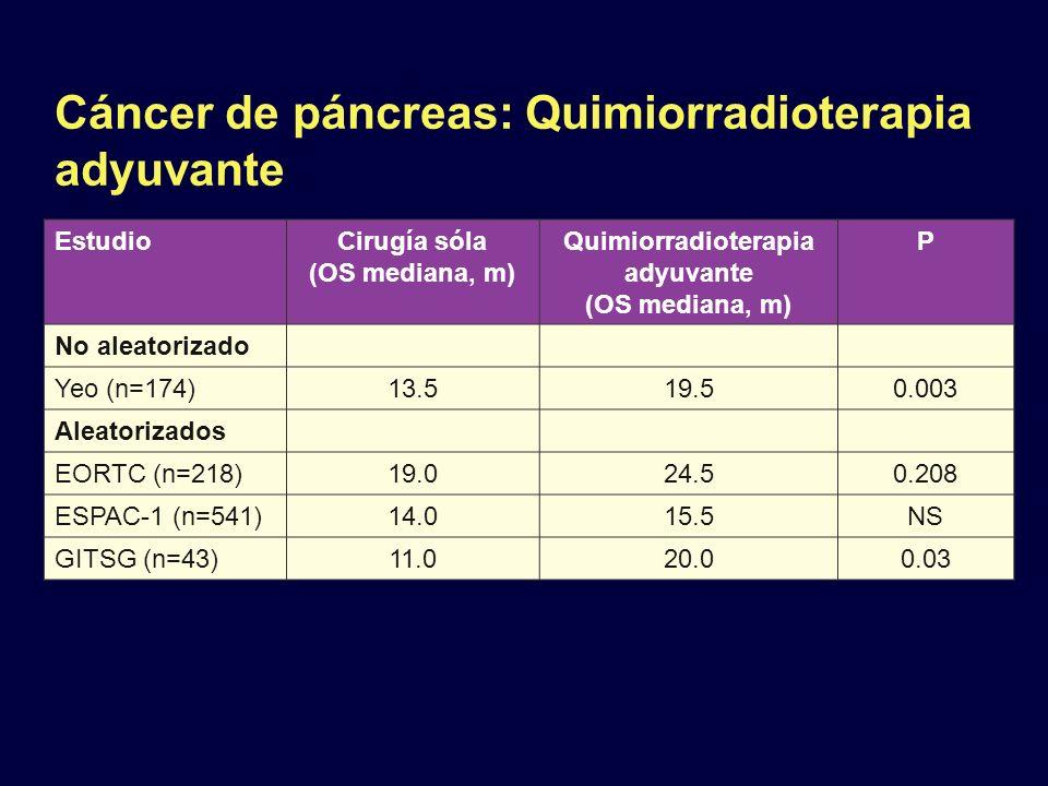 Cáncer de páncreas: Quimiorradioterapia adyuvante EstudioCirugía sóla (OS mediana, m) Quimiorradioterapia adyuvante (OS mediana, m) P No aleatorizado