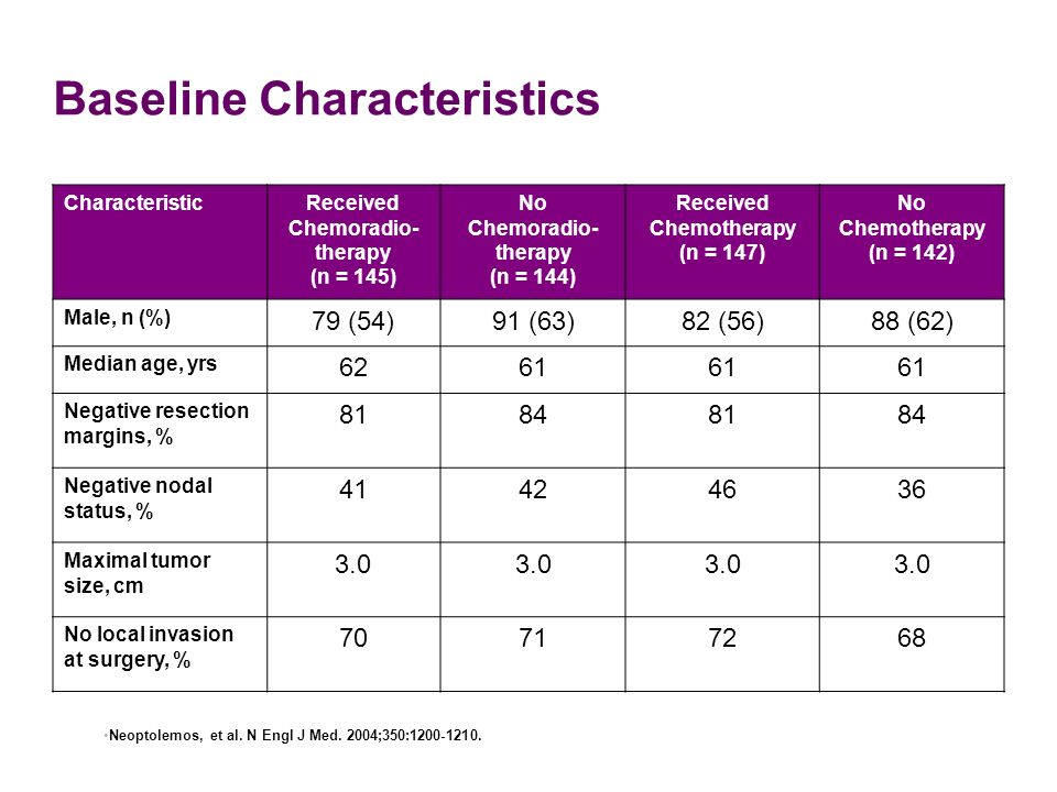 Baseline Characteristics CharacteristicReceived Chemoradio- therapy (n = 145) No Chemoradio- therapy (n = 144) Received Chemotherapy (n = 147) No Chem