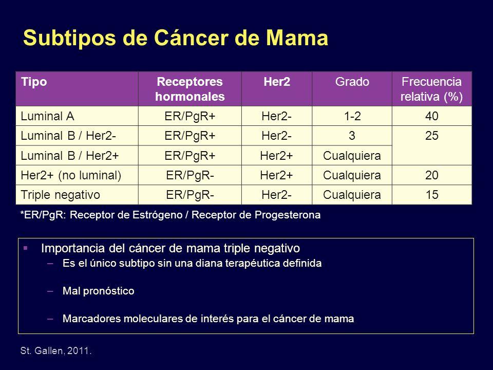 Subtipos de Cáncer de Mama St. Gallen, 2011. TipoReceptores hormonales Her2GradoFrecuencia relativa (%) Luminal AER/PgR+Her2-1-240 Luminal B / Her2-ER