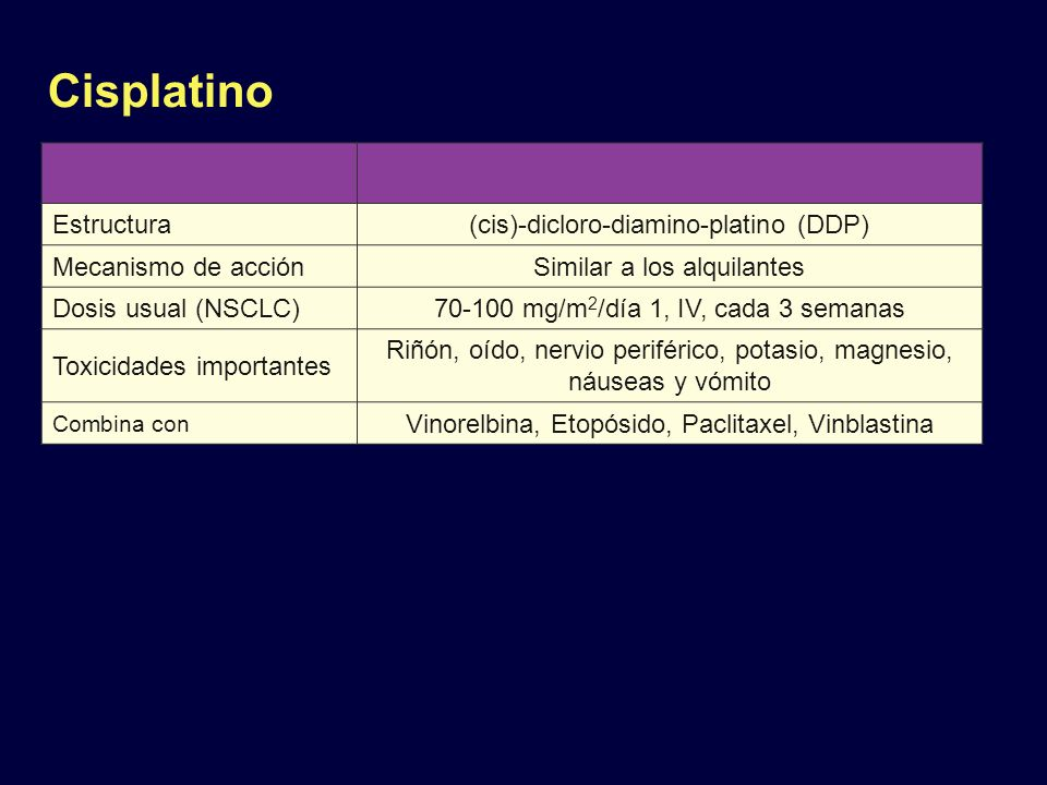 Cisplatino Estructura(cis)-dicloro-diamino-platino (DDP) Mecanismo de acciónSimilar a los alquilantes Dosis usual (NSCLC)70-100 mg/m 2 /día 1, IV, cad