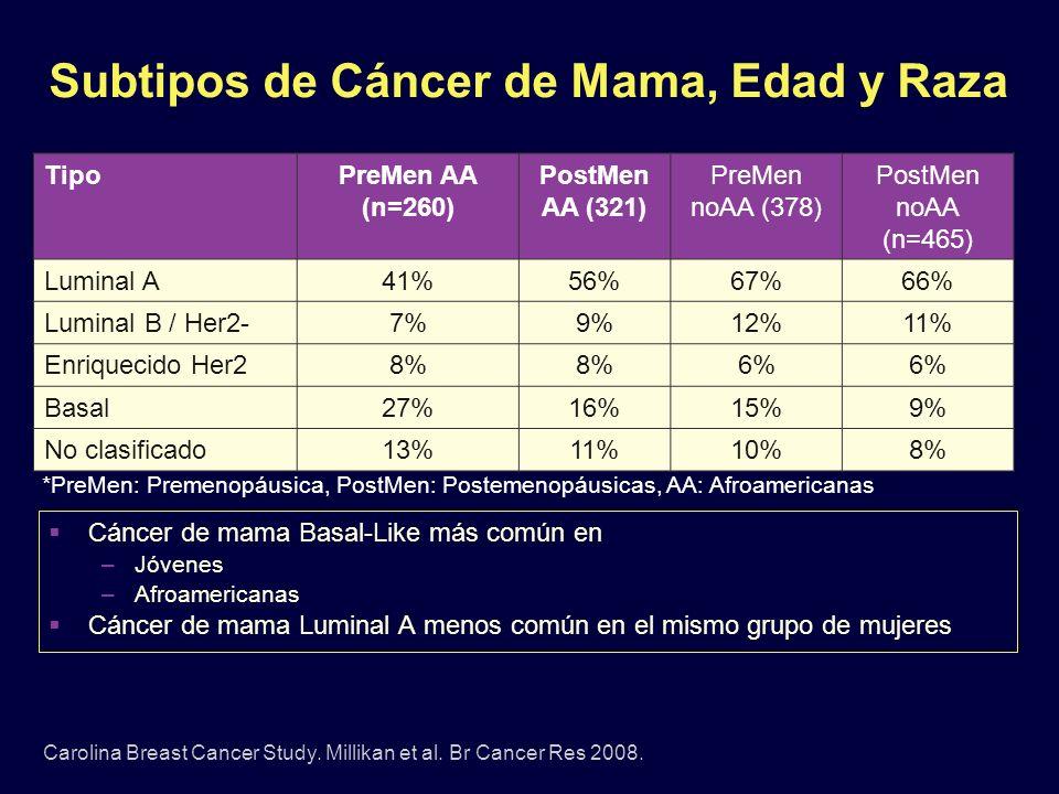 Subtipos de Cáncer de Mama, Edad y Raza Carolina Breast Cancer Study. Millikan et al. Br Cancer Res 2008. TipoPreMen AA (n=260) PostMen AA (321) PreMe