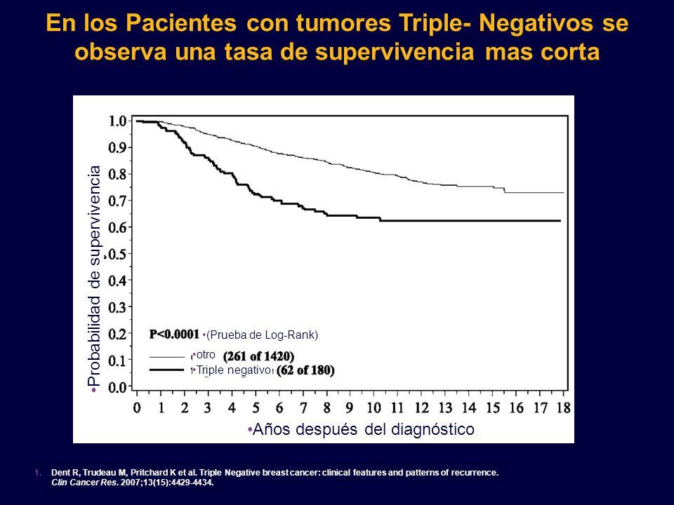 En los Pacientes con tumores Triple- Negativos se observa una tasa de supervivencia mas corta 1. Dent R, Trudeau M, Pritchard K et al. Triple Negative