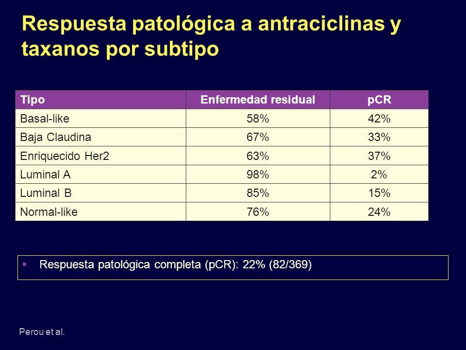 Respuesta patológica a antraciclinas y taxanos por subtipo Perou et al. TipoEnfermedad residualpCR Basal-like58%42% Baja Claudina67%33% Enriquecido He