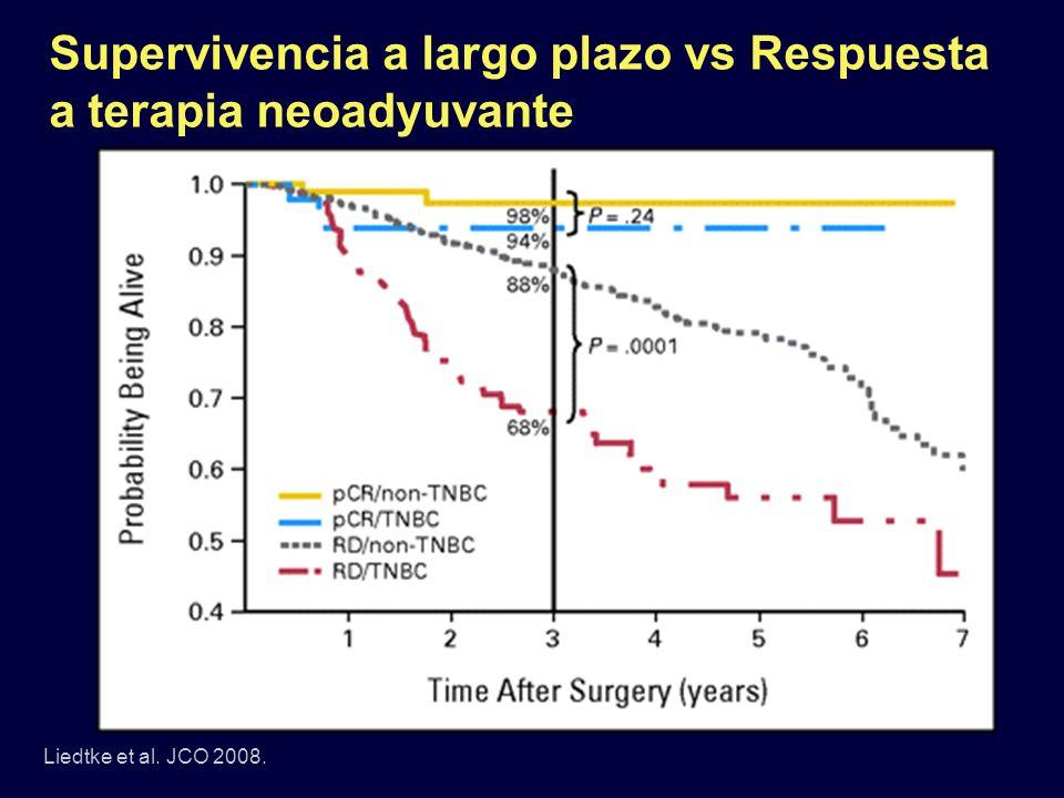 Supervivencia a largo plazo vs Respuesta a terapia neoadyuvante Liedtke et al. JCO 2008.