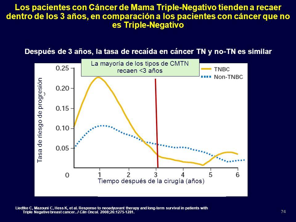La mayoría de los tipos de CMTN recaen <3 años Los pacientes con Cáncer de Mama Triple-Negativo tienden a recaer dentro de los 3 años, en comparación