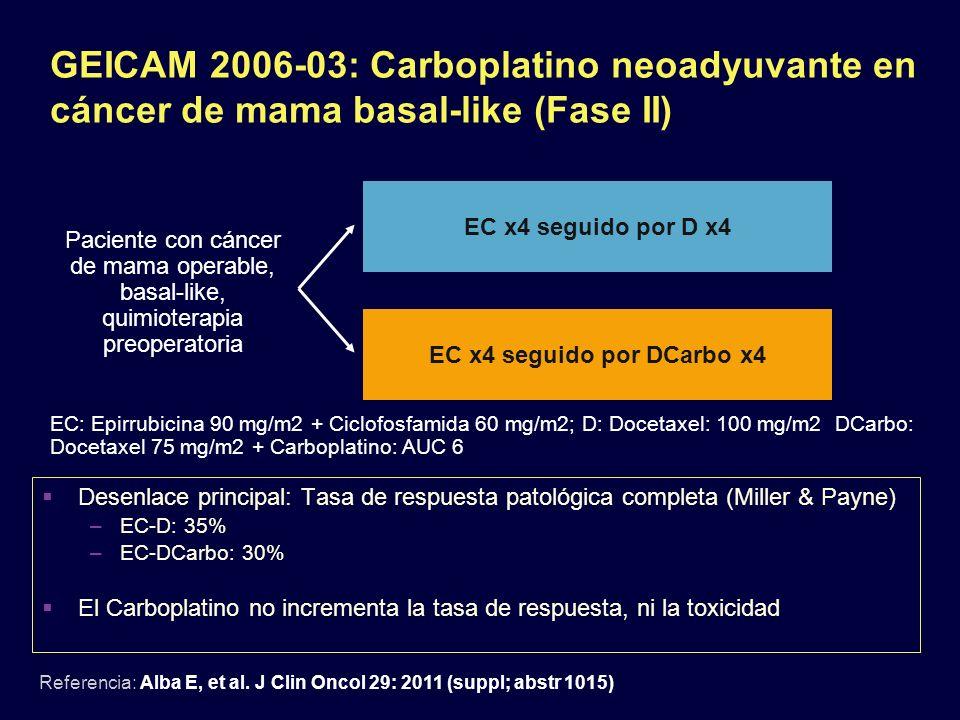 GEICAM 2006-03: Carboplatino neoadyuvante en cáncer de mama basal-like (Fase II) Referencia: Alba E, et al. J Clin Oncol 29: 2011 (suppl; abstr 1015)