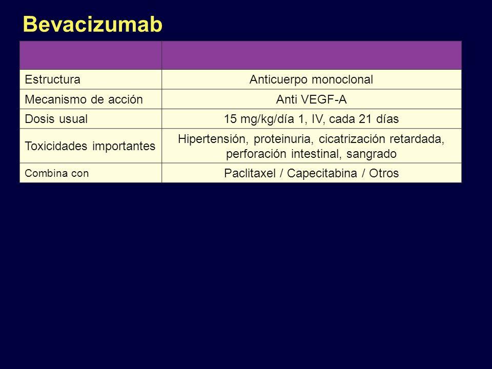 Bevacizumab EstructuraAnticuerpo monoclonal Mecanismo de acciónAnti VEGF-A Dosis usual15 mg/kg/día 1, IV, cada 21 días Toxicidades importantes Hiperte