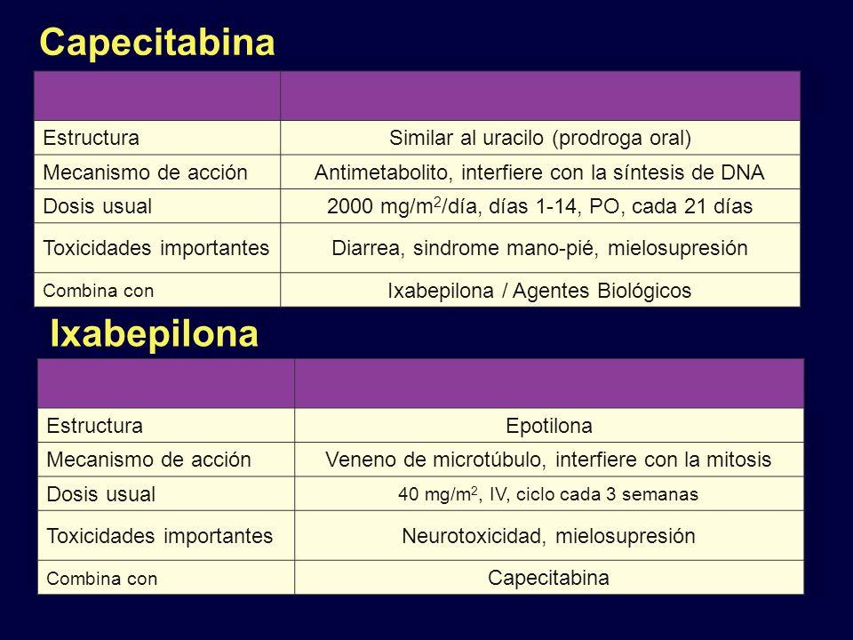 Capecitabina EstructuraSimilar al uracilo (prodroga oral) Mecanismo de acciónAntimetabolito, interfiere con la síntesis de DNA Dosis usual2000 mg/m 2