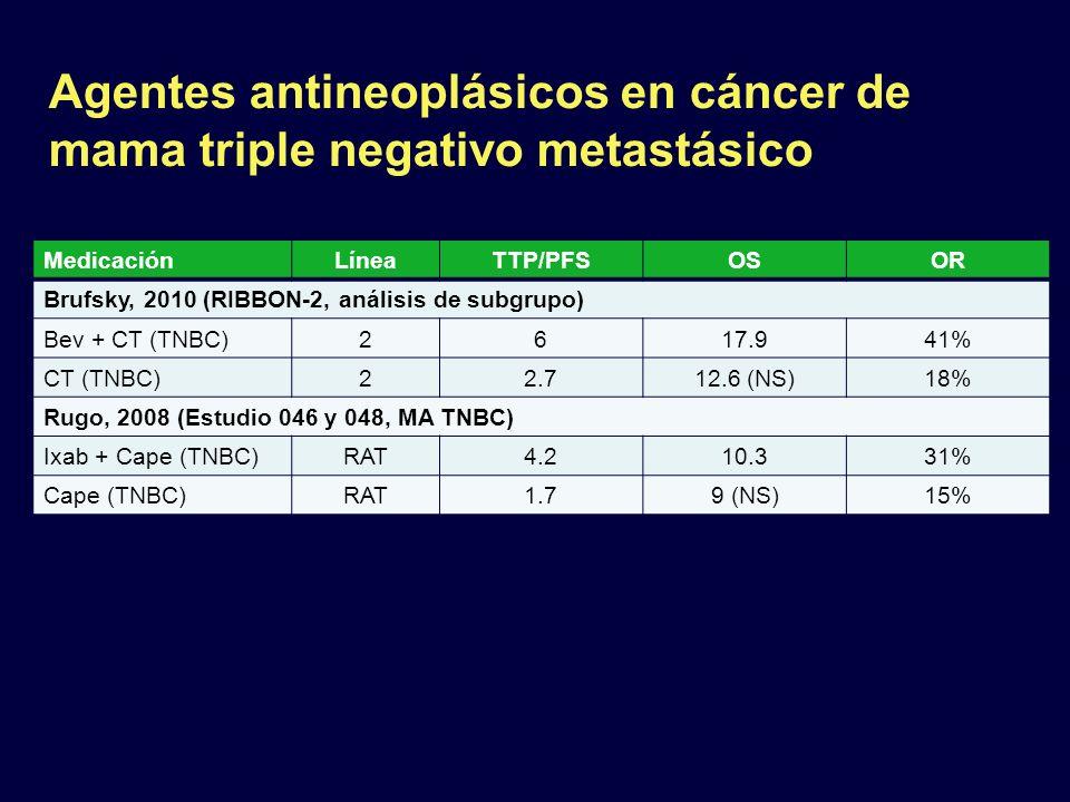 MedicaciónLíneaTTP/PFSOSOR Brufsky, 2010 (RIBBON-2, análisis de subgrupo) Bev + CT (TNBC)2617.941% CT (TNBC)22.712.6 (NS)18% Rugo, 2008 (Estudio 046 y