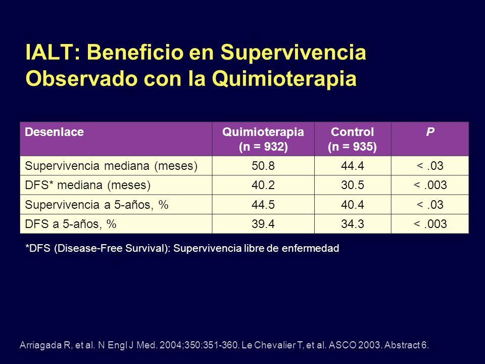 IALT: Beneficio en Supervivencia Observado con la Quimioterapia Arriagada R, et al. N Engl J Med. 2004;350:351-360. Le Chevalier T, et al. ASCO 2003.