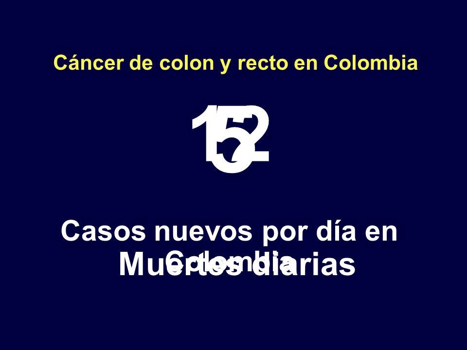 Cáncer de colon y recto en Colombia 12 Casos nuevos por día en Colombia 5 Muertes diarias