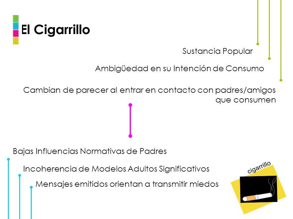 El Cigarrillo Sustancia Popular Ambigüedad en su Intención de Consumo Cambian de parecer al entrar en contacto con padres/amigos que consumen Bajas In