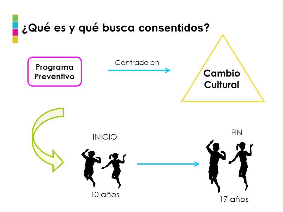 ¿Qué es y qué busca consentidos ? Centrado en INICIO FIN 10 años 17 años Programa Preventivo Cambio Cultural