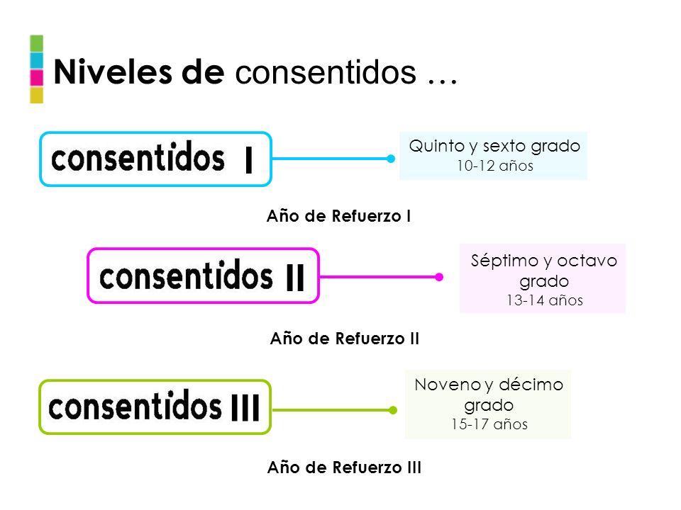 Niveles de consentidos … I II III Quinto y sexto grado 10-12 años Séptimo y octavo grado 13-14 años Noveno y décimo grado 15-17 años Año de Refuerzo I