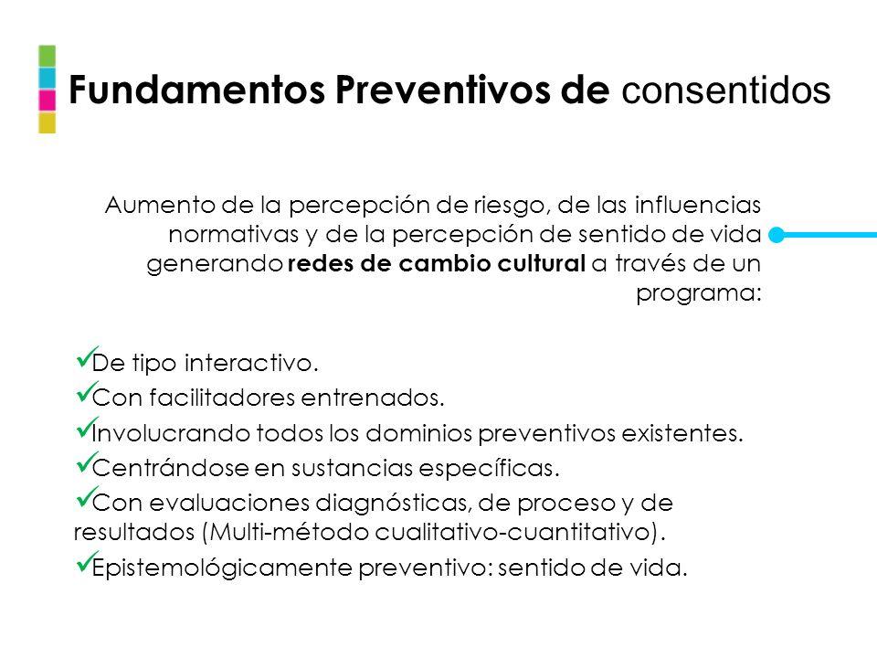 Fundamentos Preventivos de consentidos Aumento de la percepción de riesgo, de las influencias normativas y de la percepción de sentido de vida generan