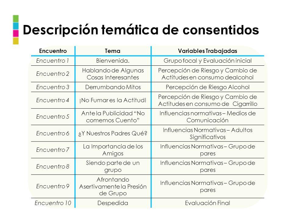 Descripción temática de consentidos EncuentroTemaVariables Trabajadas Encuentro 1Bienvenida.Grupo focal y Evaluación inicial Encuentro 2 Hablando de A