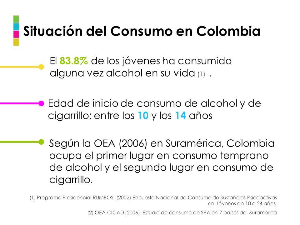 Situación del Consumo en Colombia El 83.8% de los jóvenes ha consumido alguna vez alcohol en su vida (1). Edad de inicio de consumo de alcohol y de ci