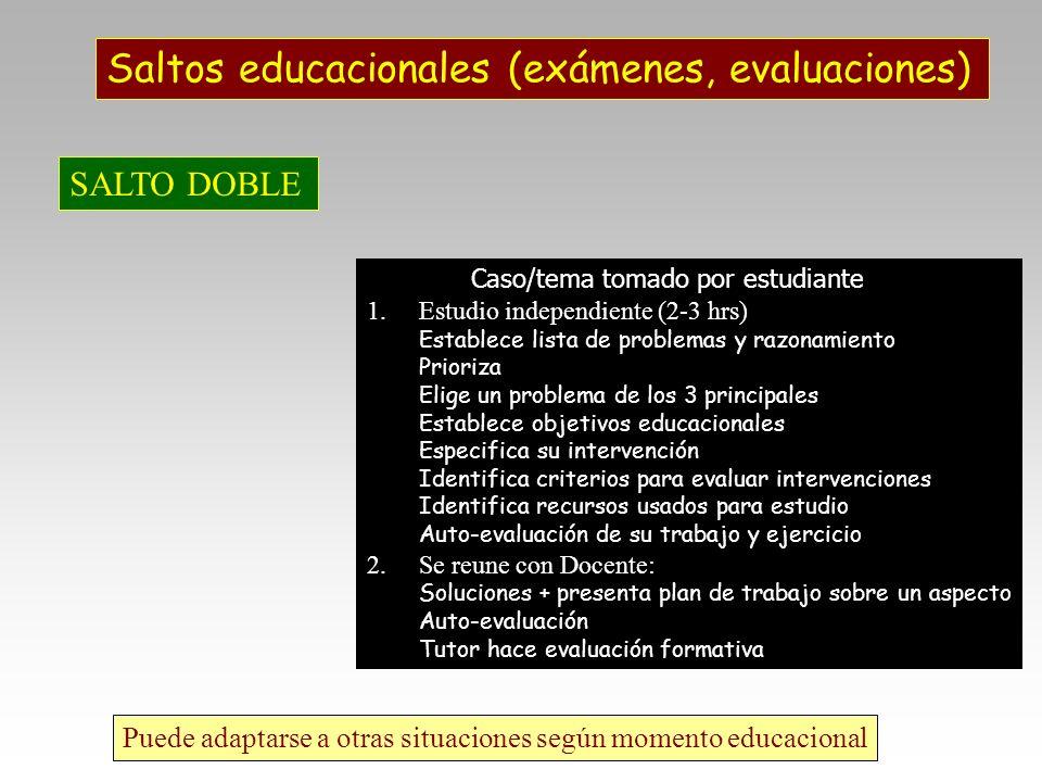 Saltos educacionales (exámenes, evaluaciones) SALTO DOBLE Caso/tema tomado por estudiante 1.Estudio independiente (2-3 hrs) Establece lista de problem