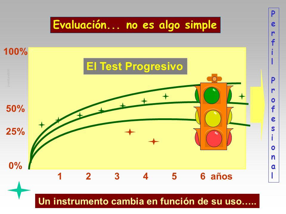 Evaluación... no es algo simple PerfilProfesionalPerfilProfesional El Test Progresivo 100% 50% 25% 0% 123456 años jventurelli98 Un instrumento cambia