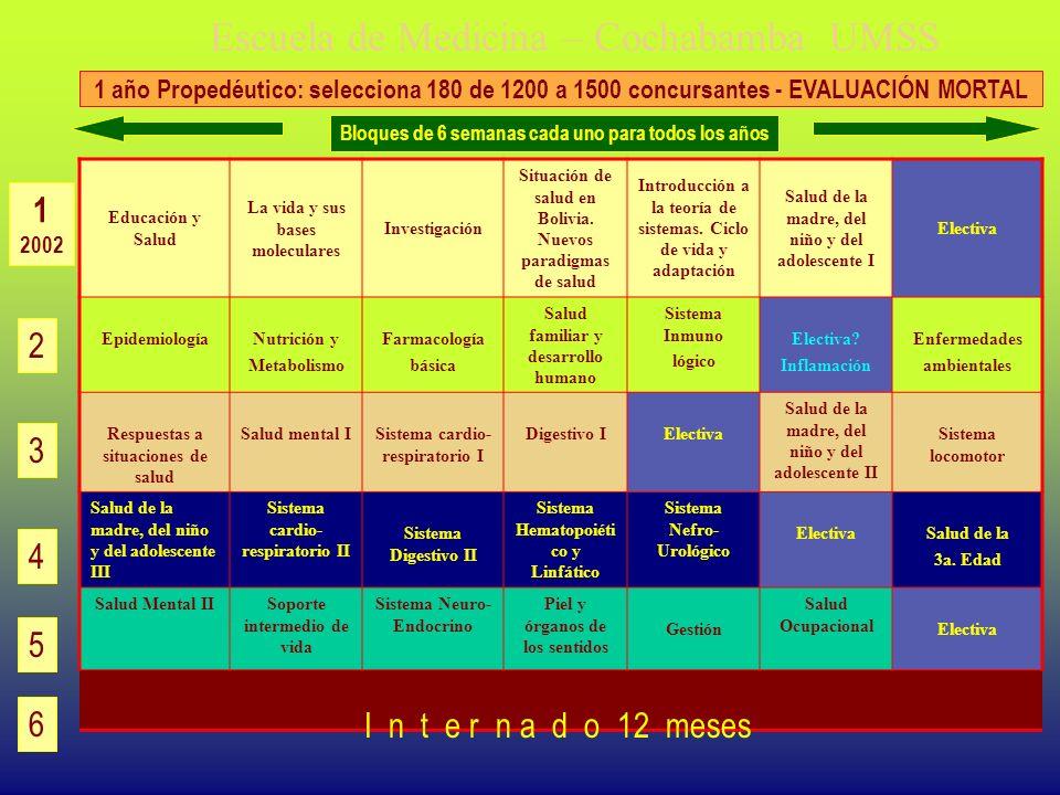 Escuela de Medicina – Cochabamba UMSS Educación y Salud La vida y sus bases moleculares Investigación Situación de salud en Bolivia. Nuevos paradigmas