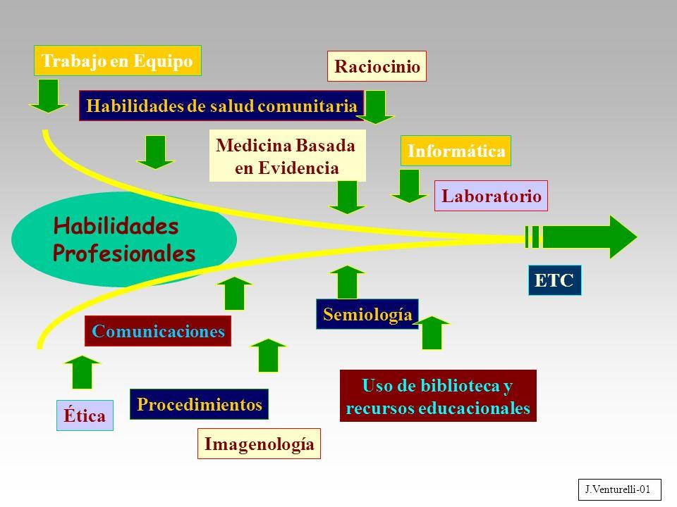 Semiología Informática Comunicaciones Medicina Basada en Evidencia Raciocinio Uso de biblioteca y recursos educacionales Habilidades de salud comunita