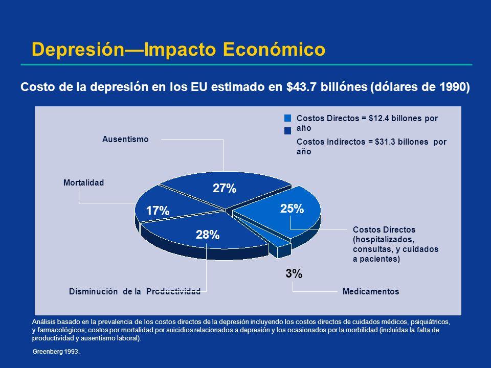 DepresiónImpacto Económico Greenberg 1993. Costo de la depresión en los EU estimado en $43.7 billónes (dólares de 1990) Análisis basado en la prevalen