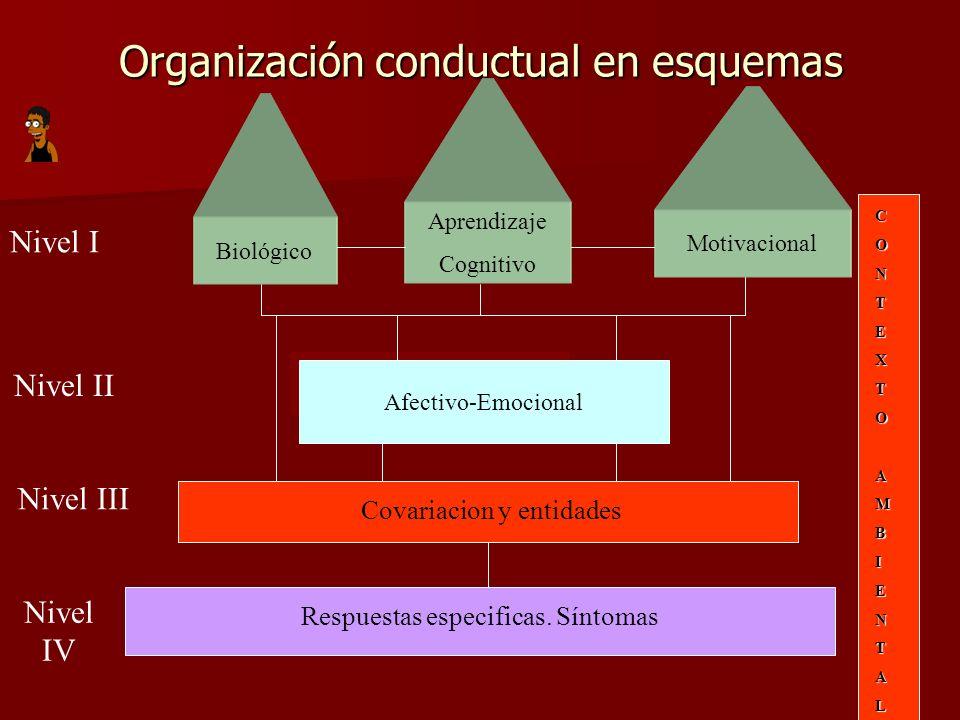 Organización conductual en esquemas Motivacional Aprendizaje Cognitivo Nivel II Nivel III Nivel IV Nivel I Biológico Afectivo-Emocional Covariacion y