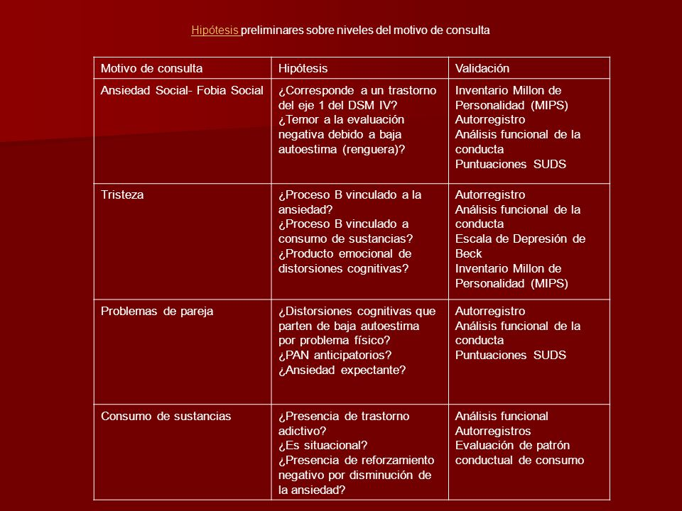 Hipótesis Hipótesis preliminares sobre niveles del motivo de consulta Motivo de consultaHipótesisValidación Ansiedad Social- Fobia Social¿Corresponde